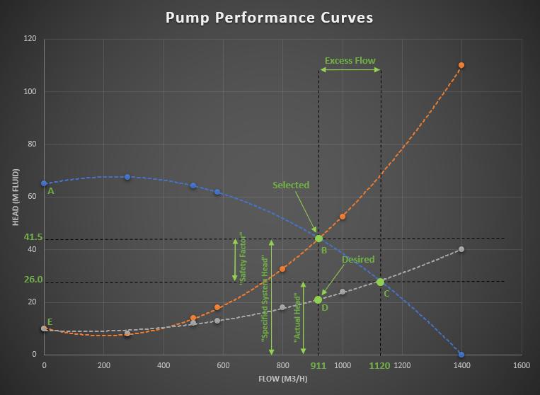 Centrifugal Pump Performance Curves