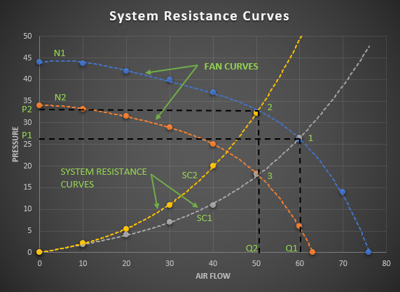 System Resistance Curves